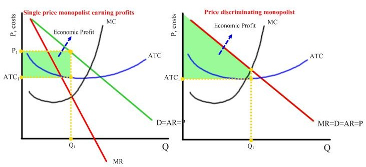Single price vs. price discriminating monopolist