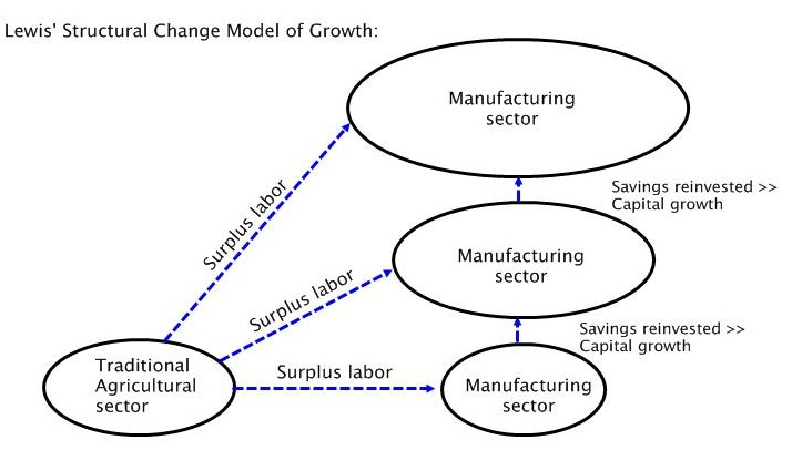 models of economic growth and development economics in plain english lewis model