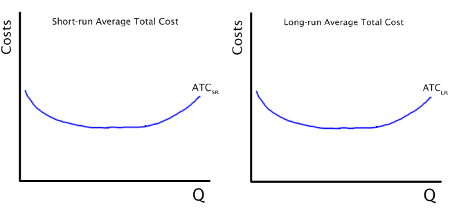 short-run average total cost | Economics in Plain English