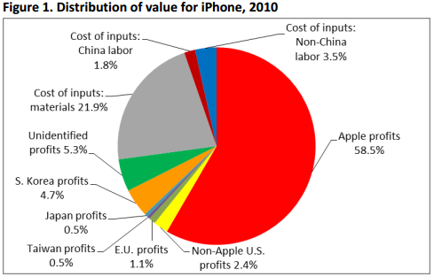 economics analysis of iphone Device prices have fallen every year since 2011, and the average android phone now costs roughly a third of the average iphone honestly, it's economics.